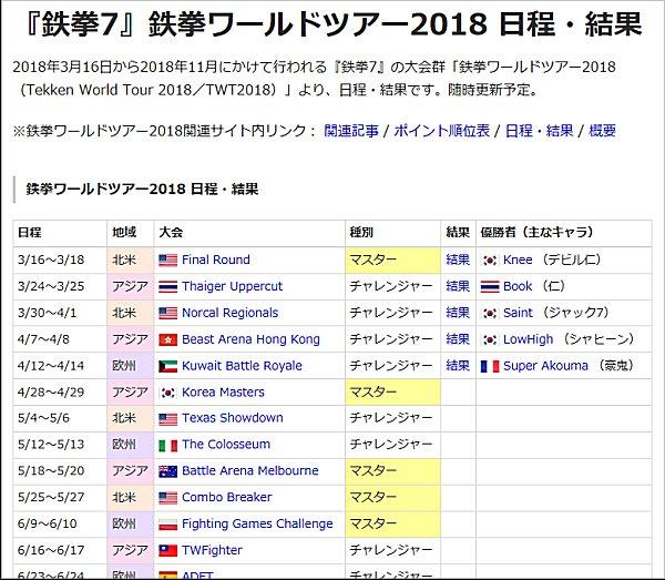 鉄拳7 鉄拳ワールドツアー2018チャレンジャー大会 日程・結果