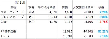8月末株成績