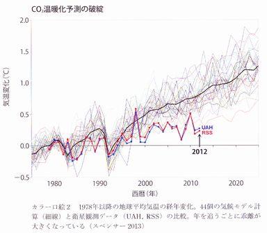 CO2温暖化予測の破綻