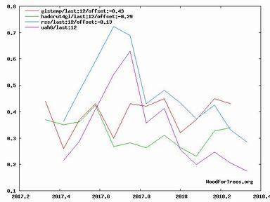 2017年以降の地球平均気温のグラフ