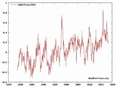 衛星観測世界平均気温