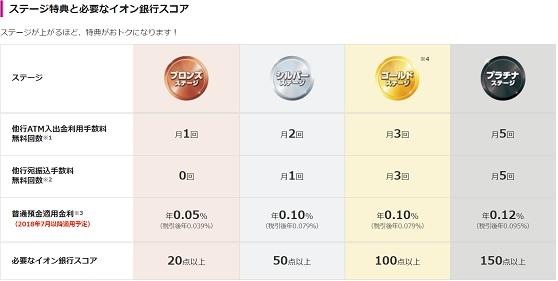 201807イオン銀行①