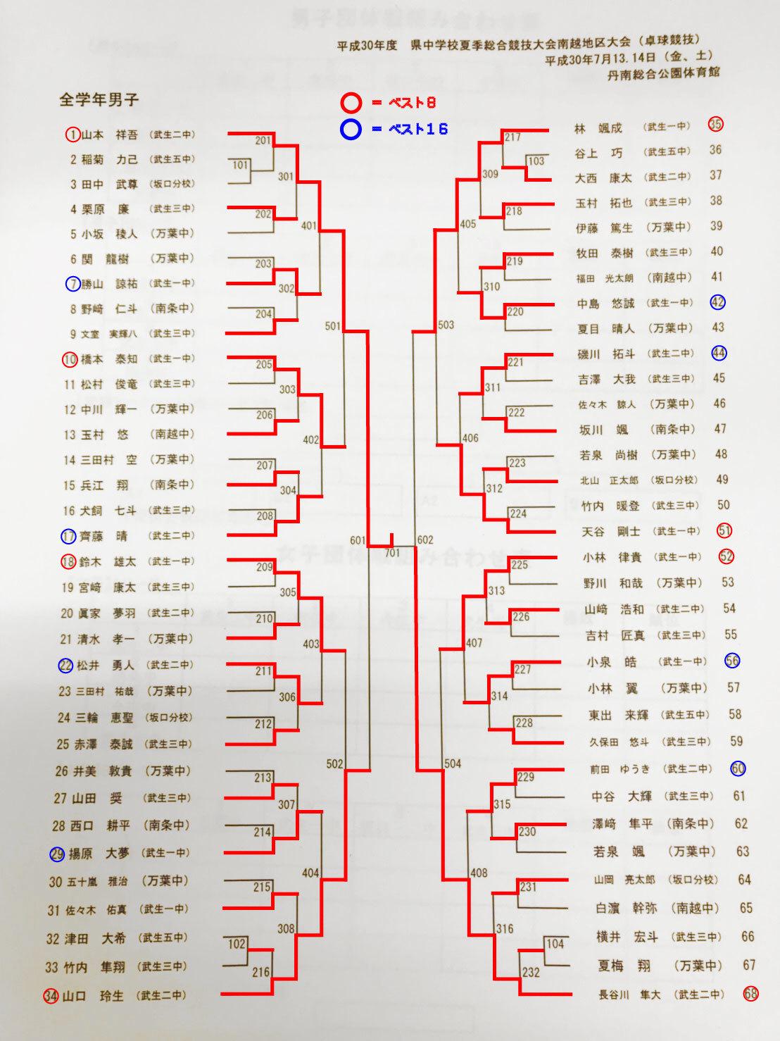 201807_夏季地区卓球大会・個人トーナメント表(結果)