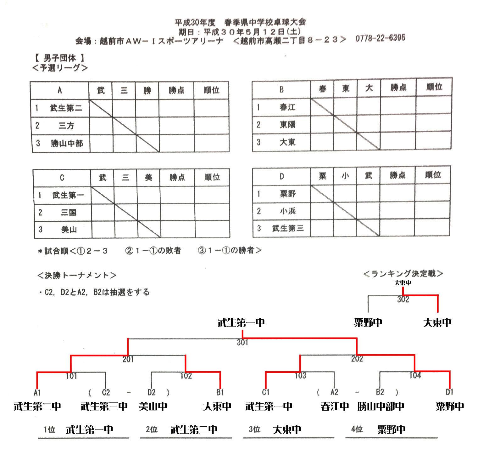 20180512_春季県中学校卓球大会(中体連)団体結果