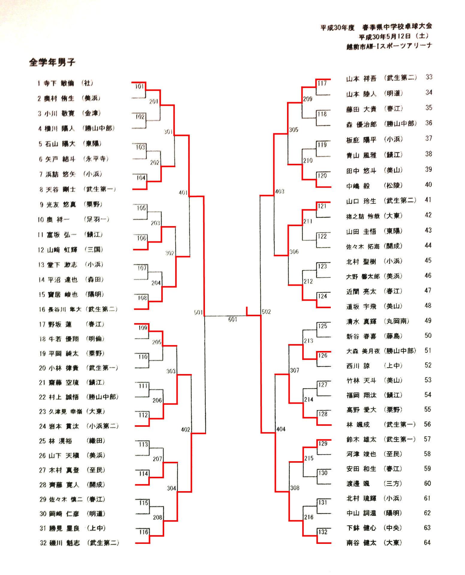 20180512_春季県中学校卓球大会(中体連)個人結果