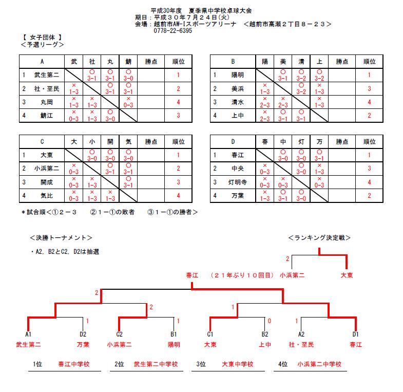 20180724_福井県中学校夏季総合競技大会・団体女子結果