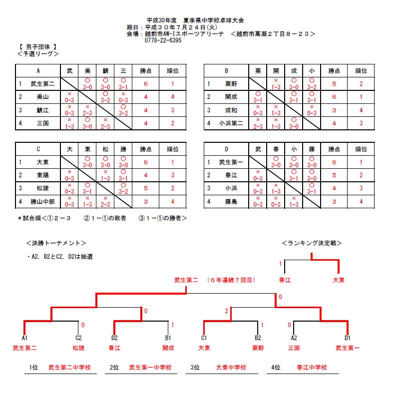 20180724_福井県中学校夏季総合競技大会・団体男子結果