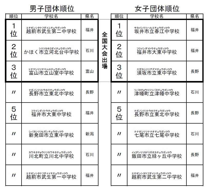 20180807_北信越in石川加賀・団体結果1