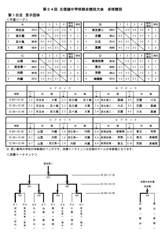20180807_北信越in石川加賀・団体結果2