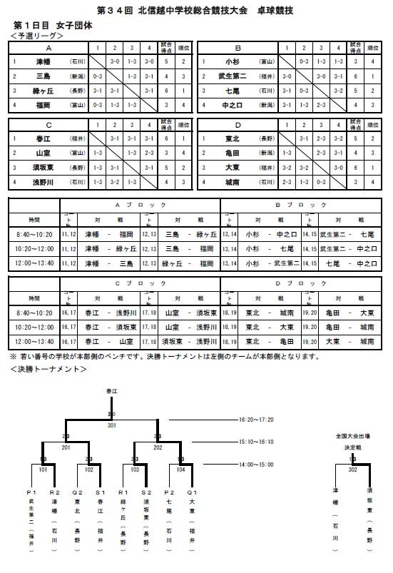 20180807_北信越in石川加賀・団体結果3