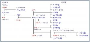 22 マナセの家系図