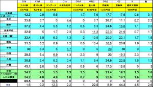 23 日本のY染色体詳細