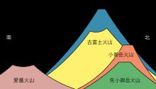 35 富士山構造