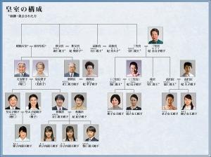 1 皇室家系図