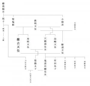 系図3 聖徳太子