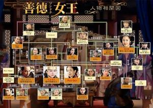 15 善徳女王 系図