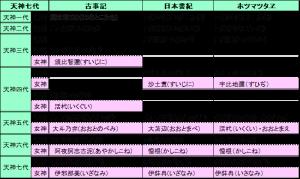 2 天神七代系図