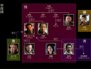 6 呉の系図