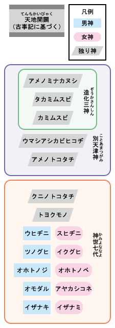 225px-Creation_myths_of_Japan_svg.png