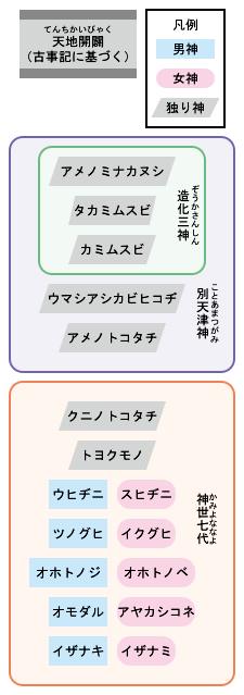 225px-Creation_myths_of_Japan_svg.png