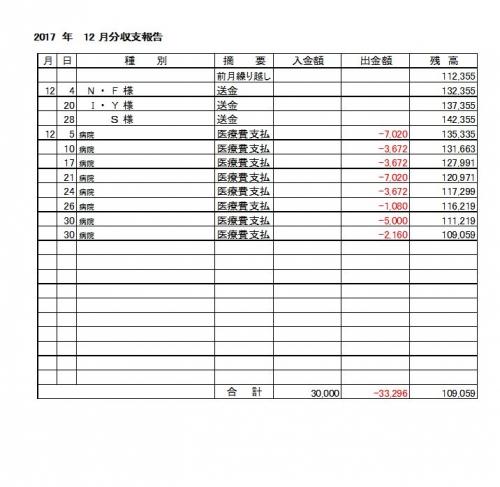 2017-12月分収支報告
